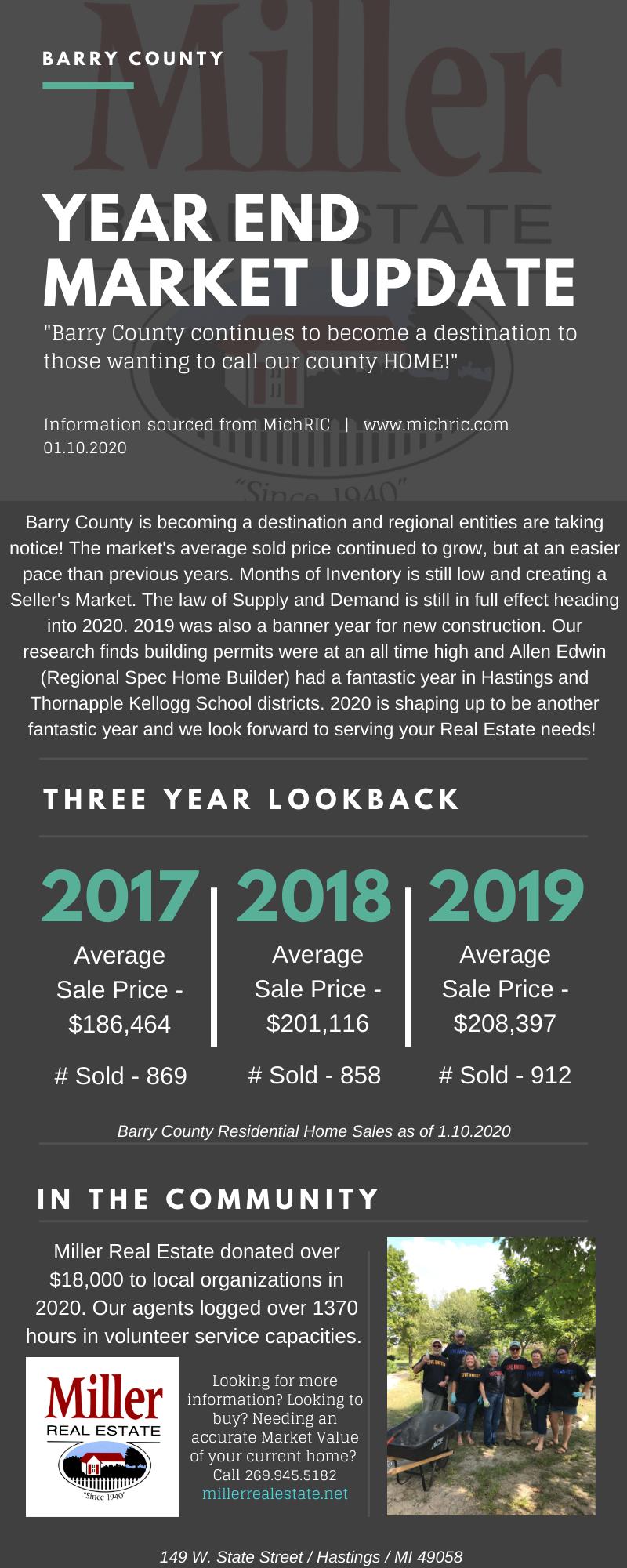 Year End Market Update 2019